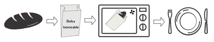 Funcionamiento bolsas de papel horneables